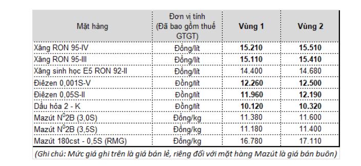 bang-gia-xang-dau-moi-nhat-27-8-2020