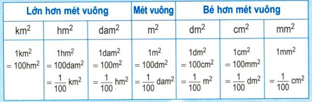 bang-don-vi-do-dien-tich-met-vuong