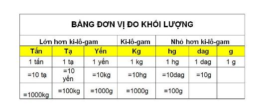 bang-don-vi-do-khoi-luong