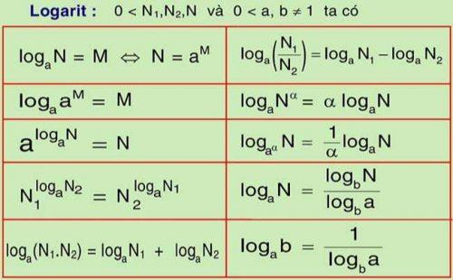 cong-thuc-logarit