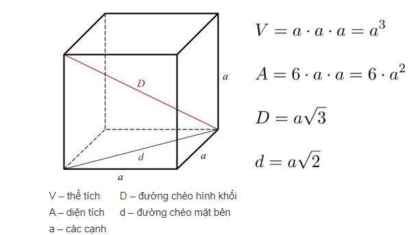 the-tich-hinh-khoi-lap-phuong